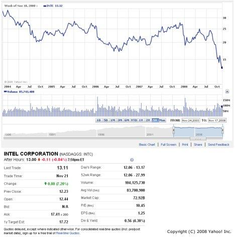 INTC Drops